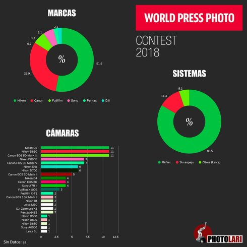 The-cameras-of-the-World-Press-Photo-20182